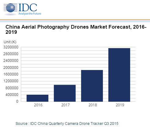 idc-china-aerial-photography-drones-forecast-2016-2019
