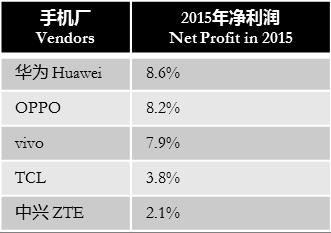 ihs-2015-net-profit-china-vendors