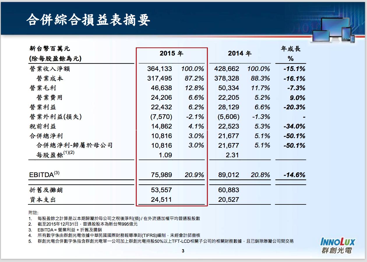 innolux-2015-finance