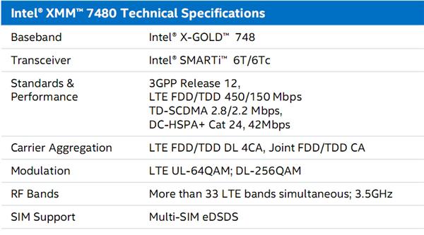 intel-xmm-7480-tech-specs