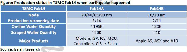 isaiahresearch-tsmc-earthquake-impact