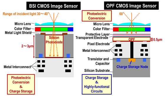 panasonic-opf-image-sensor