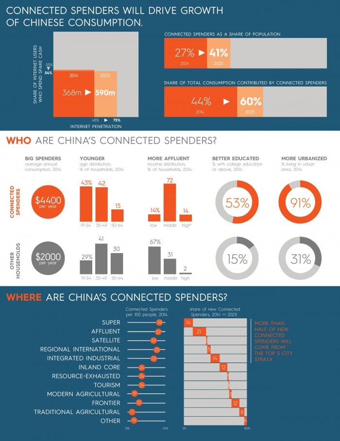 tdi-connected-spenders-will-drive-growth-of-china-consumption