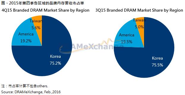 trendforce-4q15-branded-dram-market-share