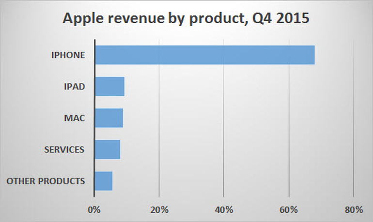 zdnet-apple-revenue-by-product-4q15