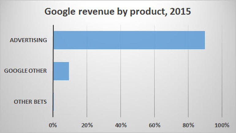zdnet-google-revenue-by-product-2015