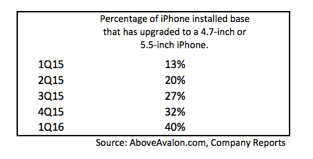 aboveavalon-percentage-of-iphone-installed-base-that-upgraded-to-bigger