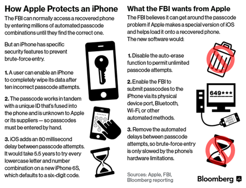 apple-fbi-encryption-case-infographic