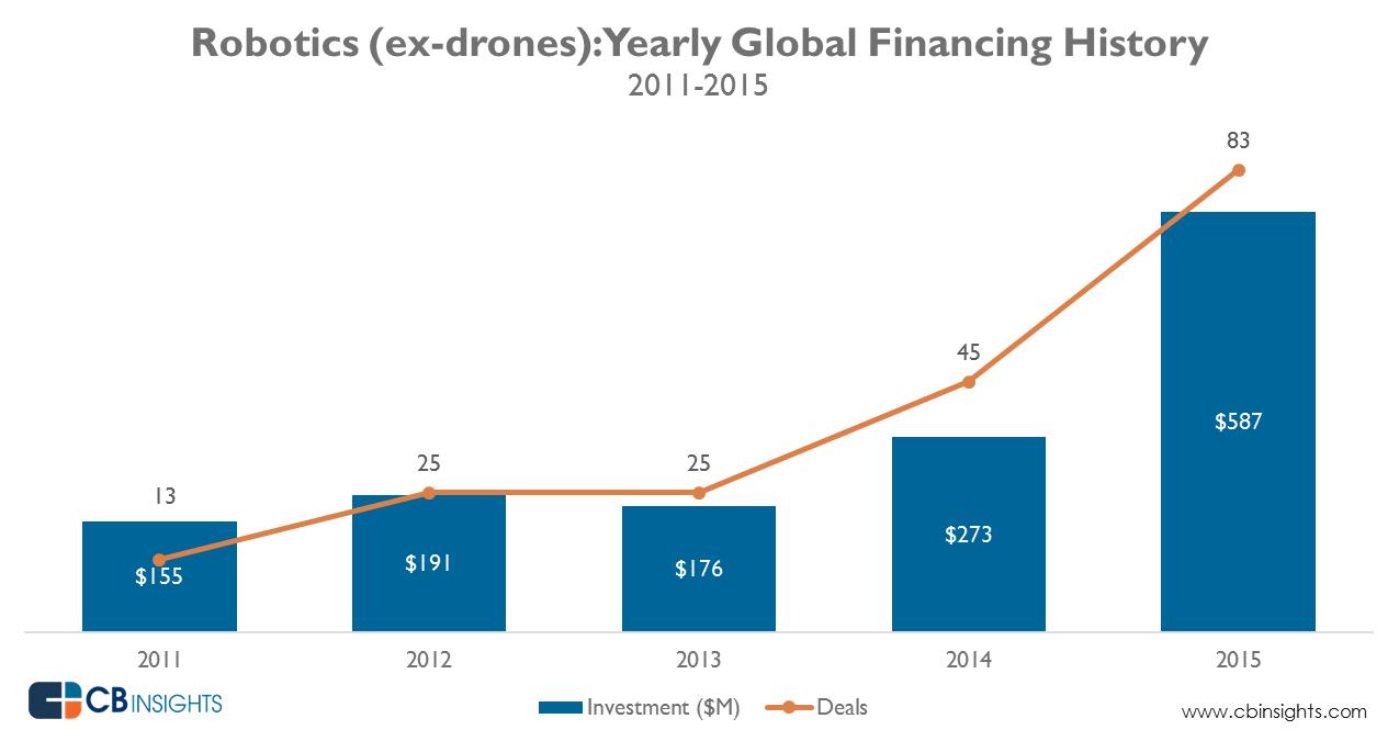 cbinsights-2011-2015-robotics-yearly-financing
