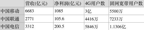 china-operators-financial-report-2015
