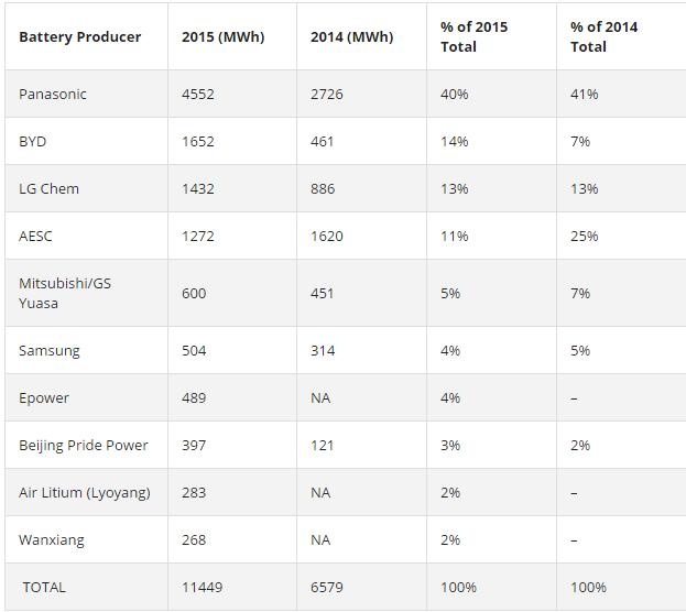 ev-sales-top-ev-battery-producers-2