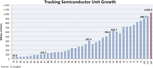 icinsights-tracking-semi-unit-growth-2018