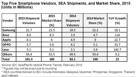 idc-2015-sea-smartphone-top-5-vendors