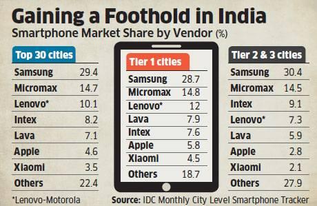 idc-2015-smartphone-market-share