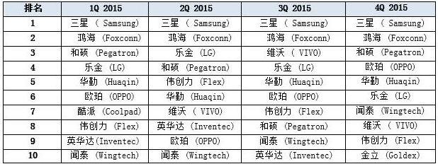 idc-manufacture-smartphone-4q15