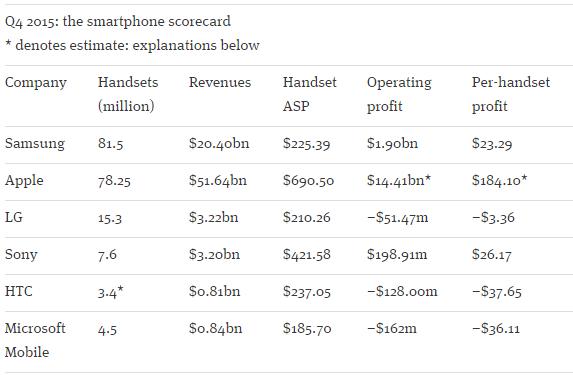 overspill-4q15-smartphone-scorecard-asp-profit