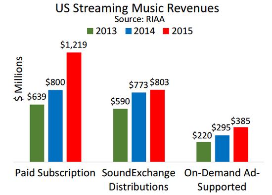 riaa-2013-2015-streaming-music-revenue-in-us