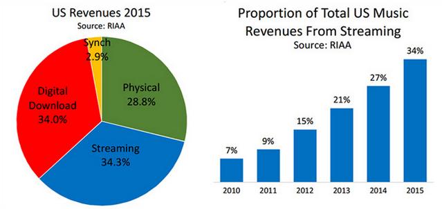 riaa-2015-streaming-music-revenue-in-us