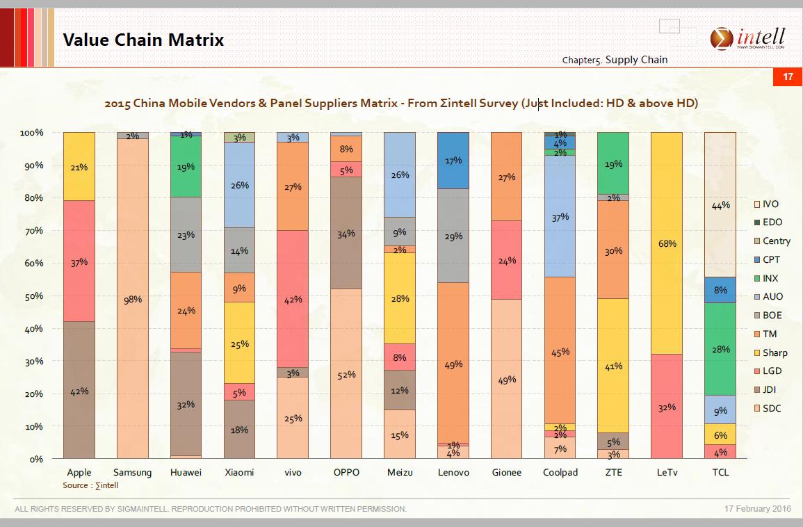sigmaintell-value-chain-matrix-2015