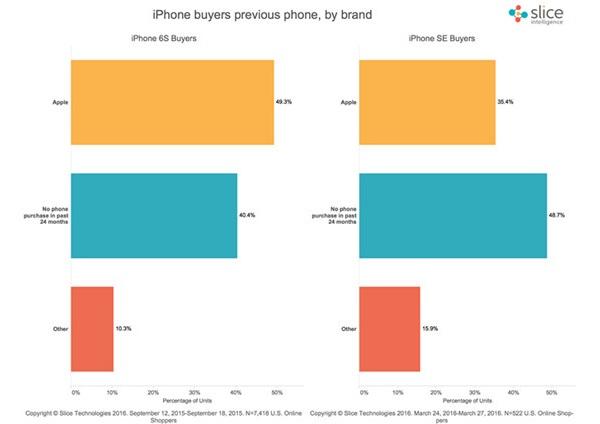 slice-buying-iphone-se
