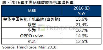 trendfore-china-vendors-yoy-growth-2016