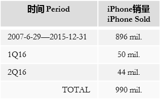 alldata-apple-sold-1bln-iphone-jul