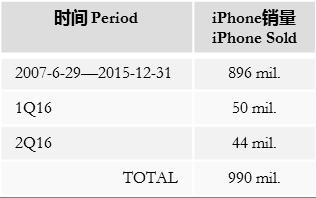 alldata-apple-sold-1bln-iphone-jul