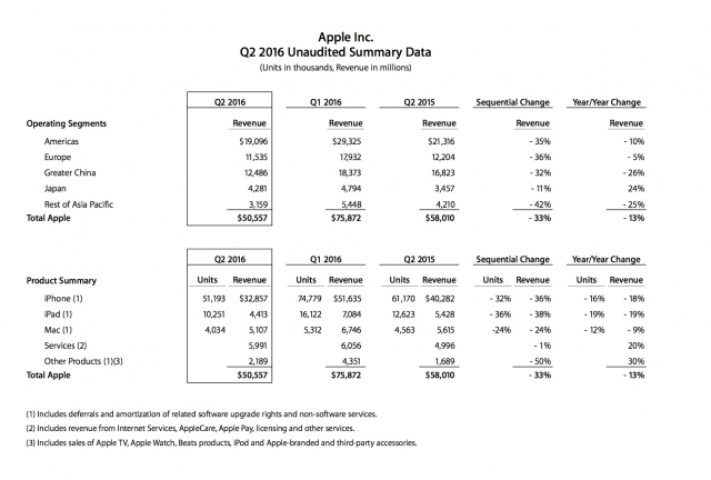 apple-2q16-finance
