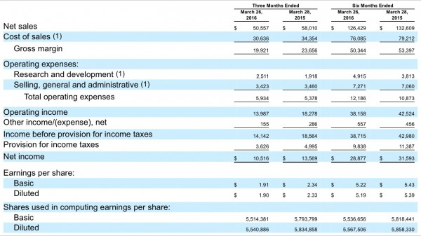apple-financial-report-2q16