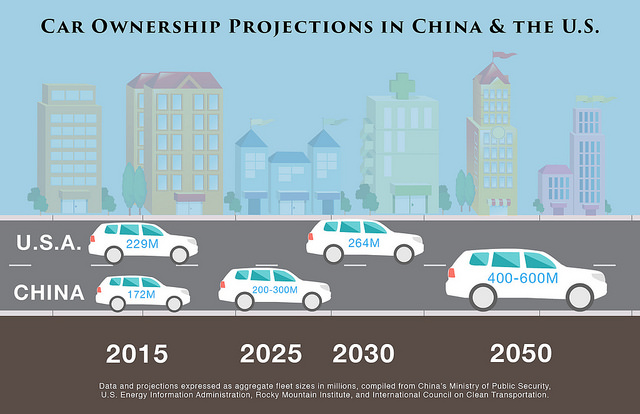 berinsteinresearch-car-ownership-us-china
