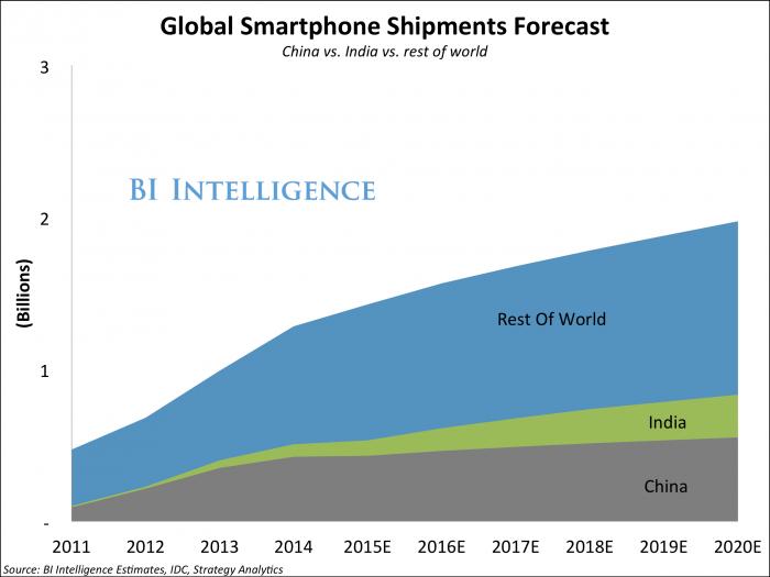 businessinsider-global-smartphone-shipments-forecast
