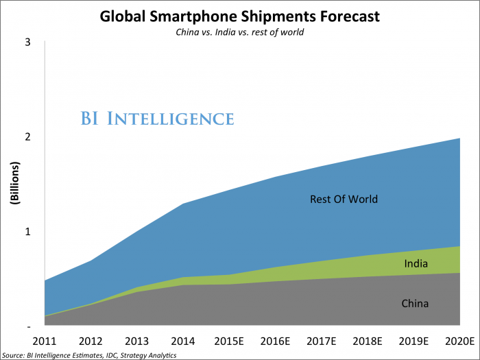 businessinsider-global-smartphone-shipments-forecast
