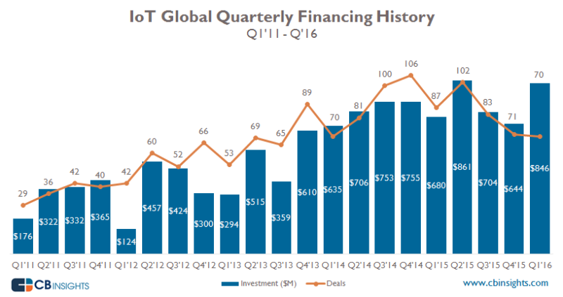 cbinsight-iot-global-quarterly-financing-history