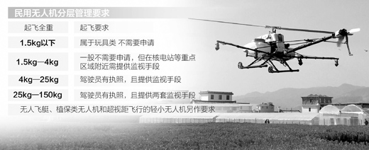 china-drone-requirements