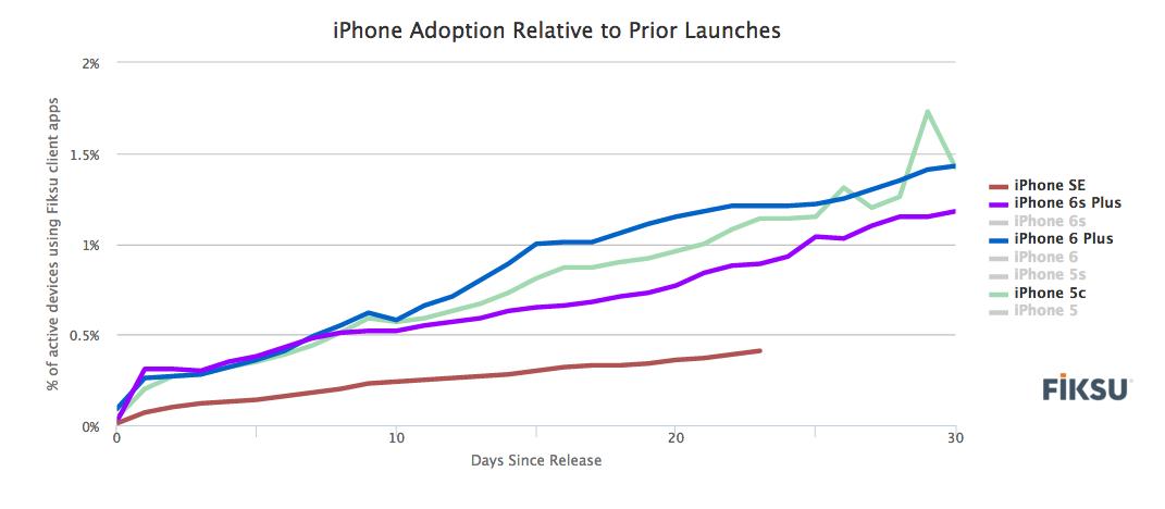 fiksu-apple-iphone-adoption-relative-to-prior-launches
