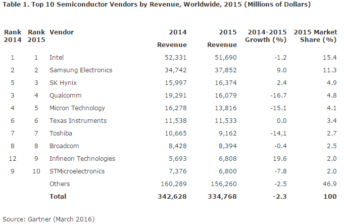gartner-top-10-semi-vendors-by-revenue-2015