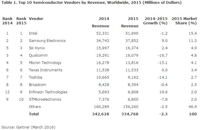 gartner-top-10-semi-vendors-by-revenue-2015