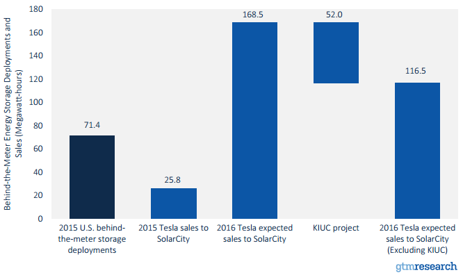 gtm-us-behind-the-meter-storage-tesla-expected-2016-sales-to-solarcity