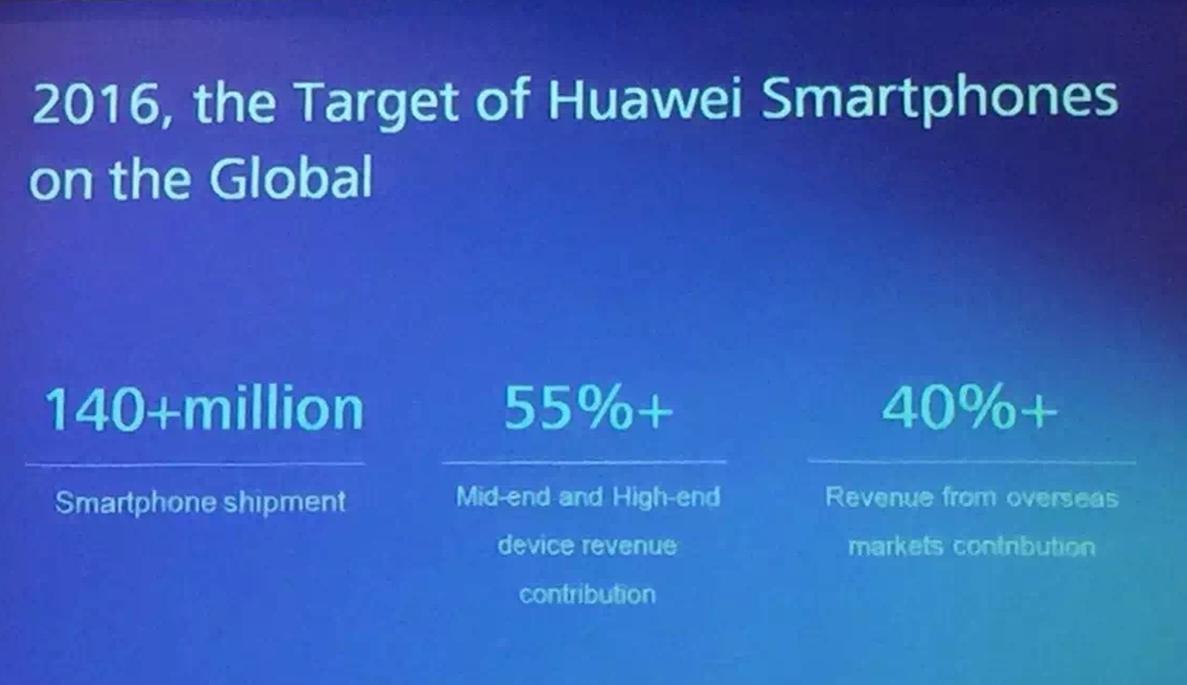 huawei-2016-target-140-million