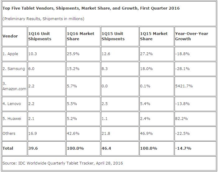 idc-top-5-tablet-vendors-1q16
