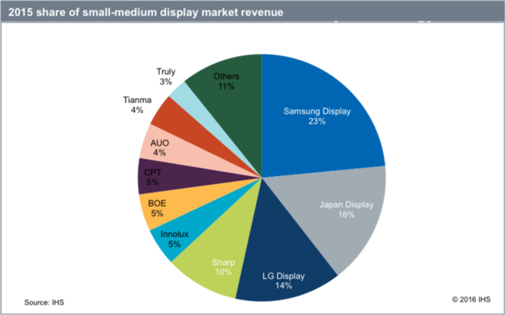 ihs-2015-share-of-small-medium-display-revenue