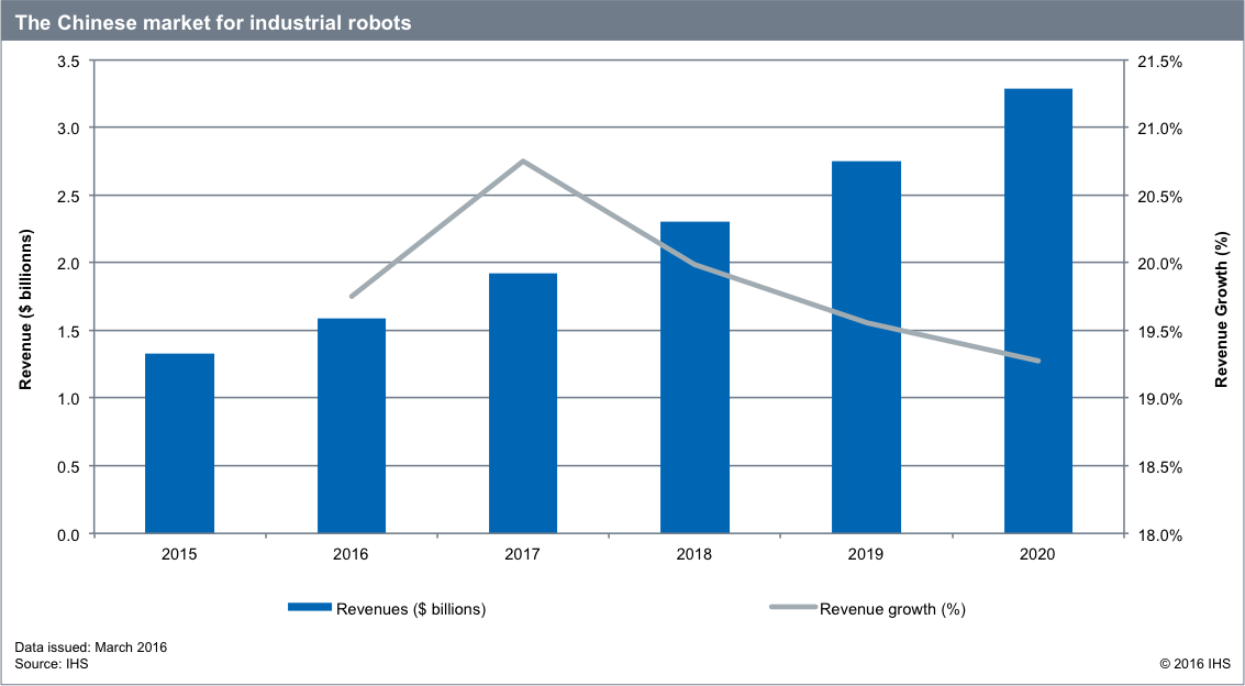 ihs-industrial-robots-chinese-market-2015-2020