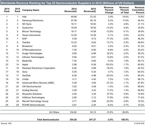 ihs-ww-revenue-ranking-top-25-semi-suppliers-2015