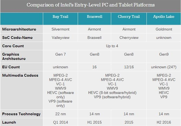 intel-entry-level-pc-tablet-platforms