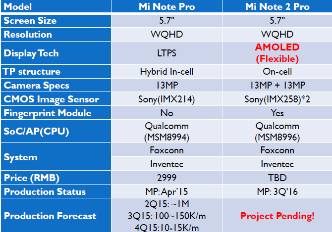 isaiahresearch-xiaomi-dual-curved-amoled-display