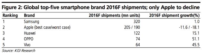 kgisecurities-global-top5-smartphone-brand-2016-shipment