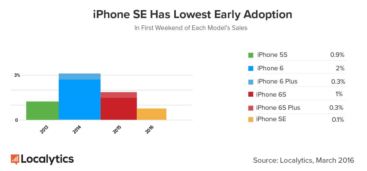localytics-iphone-se-vs-previous-models