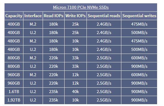 micron-7100-pcie-nvme-ssd