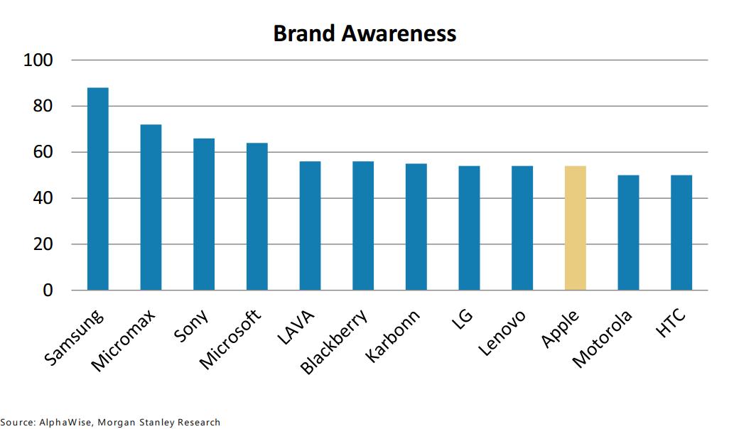 morgnstanley-brand-awareness-india