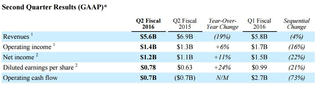 qualcomm-2q16-financial-report